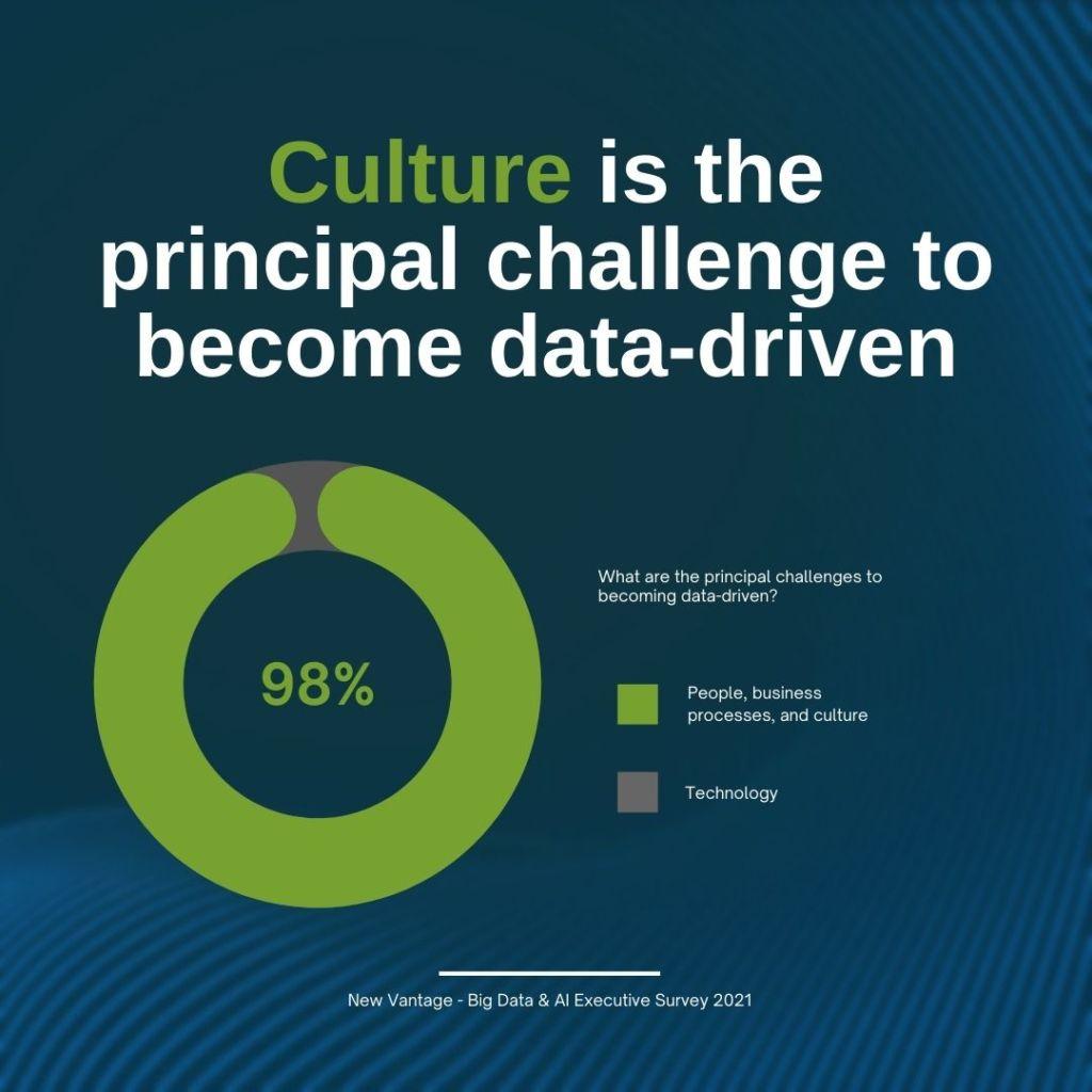 Data-Centric Leadership, Culture as Main Driver, New Vantage