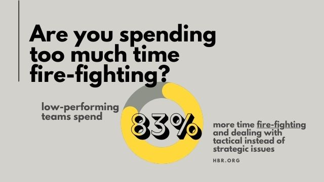 Low performing teams spend more time fire-fighting