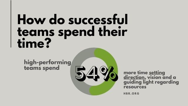 Successful teams spend more time planning