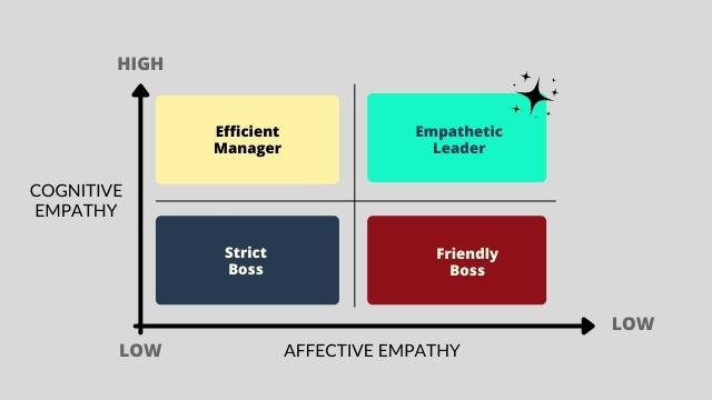 The empathetic leadership matrix.